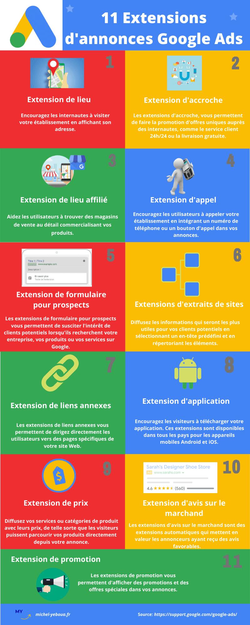 infographie : les 11 extensions d'annonces Google Ads à utiliser