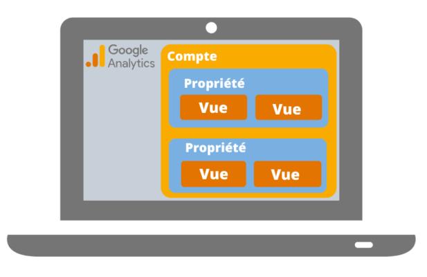 configurer un compte et une propriété Google Analytics